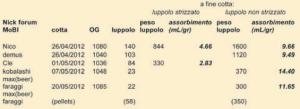 Nella Tabella, il dato per il singolo caso di pellets in hop bag è riportato a titolo puramente indicativo. Le quantità sono indicate in grammi, e in mL per grammo nel caso dell'assorbimento