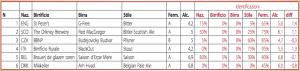 Nota: nelle colonne di destra sono riportate per ciascuna birra le percentuali dei degustatori che hanno correttamente individuato ciascun parametro. Nella penultima colonna è riportata la media delle stime del grado alcolico da parte dei degustatori, e nell'ultima lo scarto rispetto al valore reale.